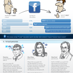Branding in the Social Media Age [Infographic]