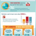 2012 Social Media Marketing Industry [Infographic]