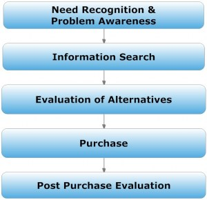 Consumer Purchasing Model