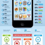 Smartphone Use by College Students [Infographic]