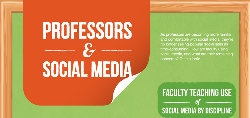 How Professors Use Social Media Infographic