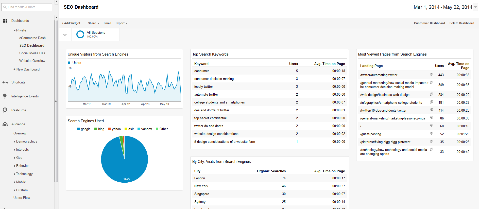 SEO Dashboard - Google Analytics