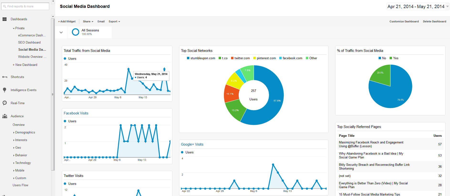 Social Media Dashboard - Google Analytics