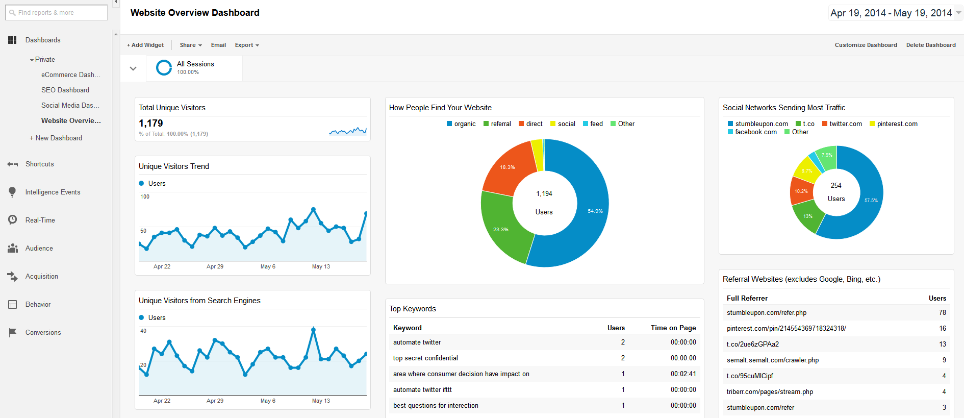 Website Overview Dashboard - Google Analytics