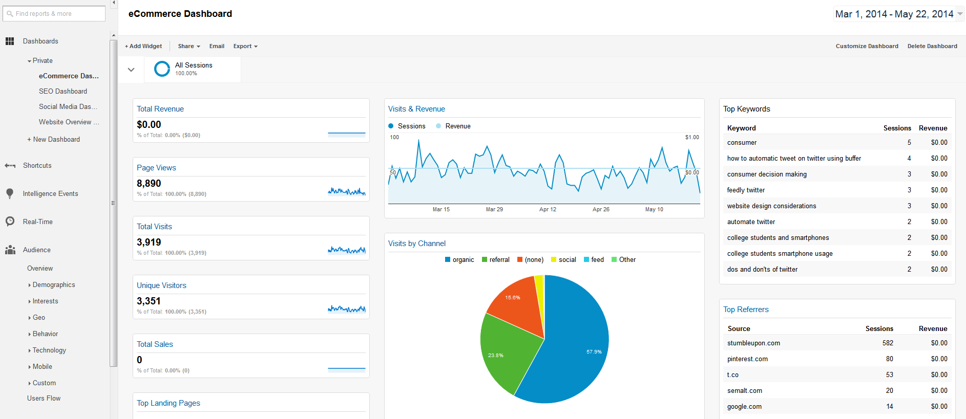 eCommerce Dashboard - Google Analytics