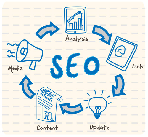 How to Complete an SEO Competitive Analysis