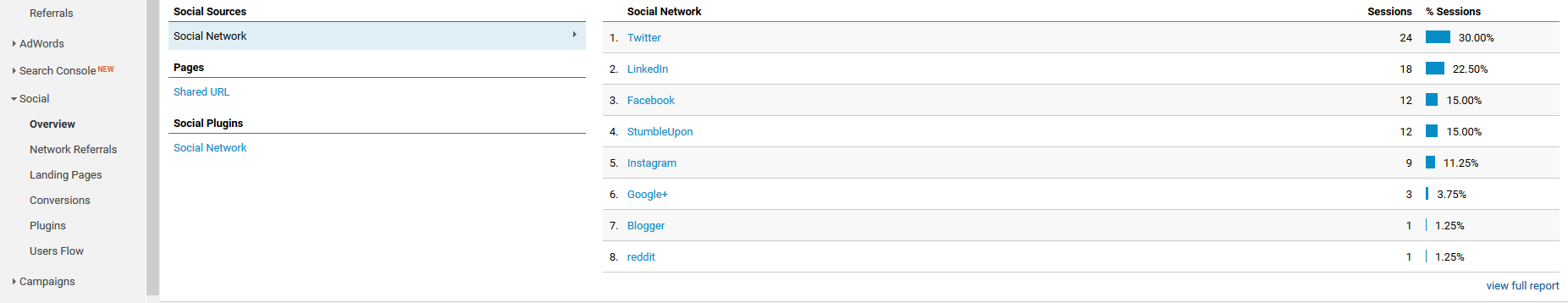 Instagram Google Analytics