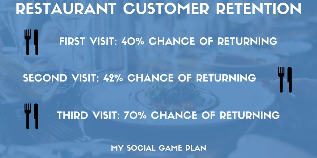 Restaurant Customer Retention Social Media